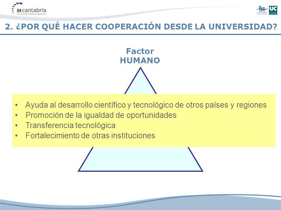 Factor HUMANO Ayuda al desarrollo científico y tecnológico de otros países y regiones Promoción de la igualdad de oportunidades Transferencia tecnológ