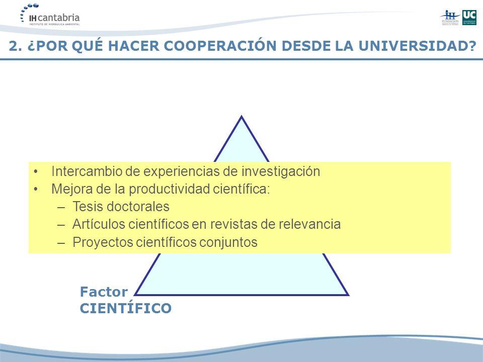 Factor CIENTÍFICO Intercambio de experiencias de investigación Mejora de la productividad científica: –Tesis doctorales –Artículos científicos en revi
