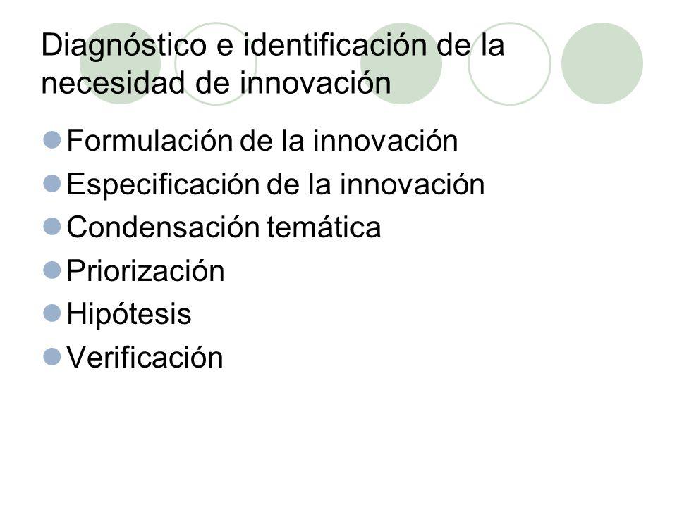 Diagnóstico e identificación de la necesidad de innovación Formulación de la innovación Especificación de la innovación Condensación temática Priorización Hipótesis Verificación