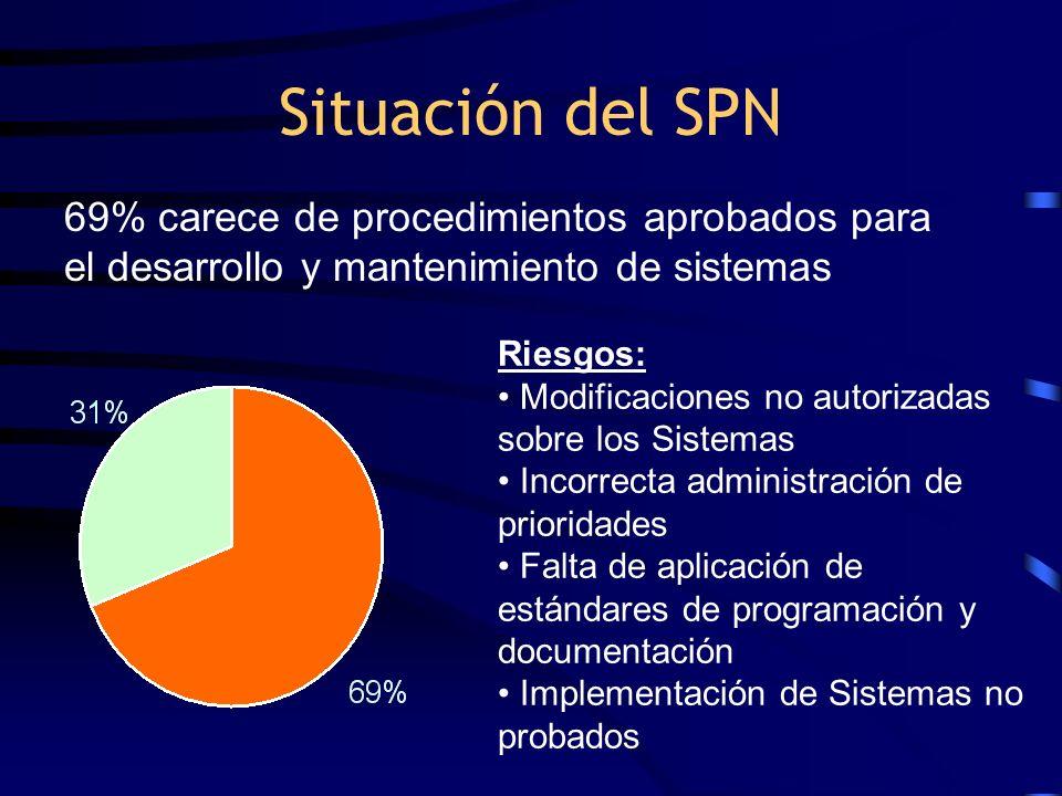 Situación del SPN Riesgos: Modificaciones no autorizadas sobre los Sistemas Incorrecta administración de prioridades Falta de aplicación de estándares