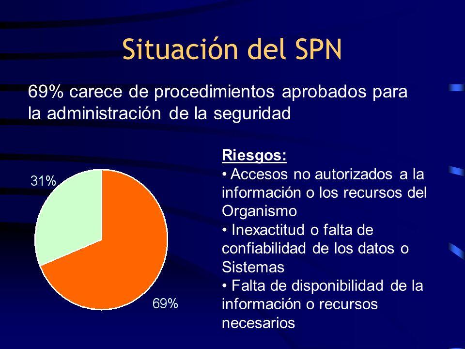 Situación del SPN Riesgos: Accesos no autorizados a la información o los recursos del Organismo Inexactitud o falta de confiabilidad de los datos o Si