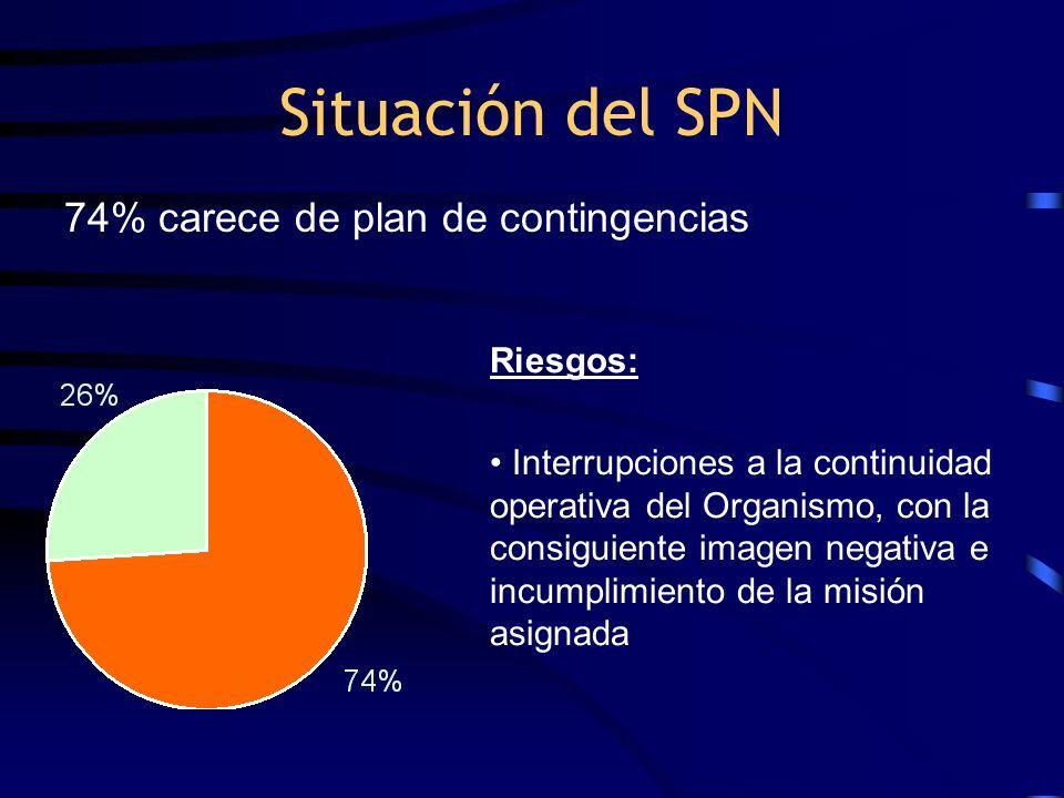 Situación del SPN Riesgos: Interrupciones a la continuidad operativa del Organismo, con la consiguiente imagen negativa e incumplimiento de la misión