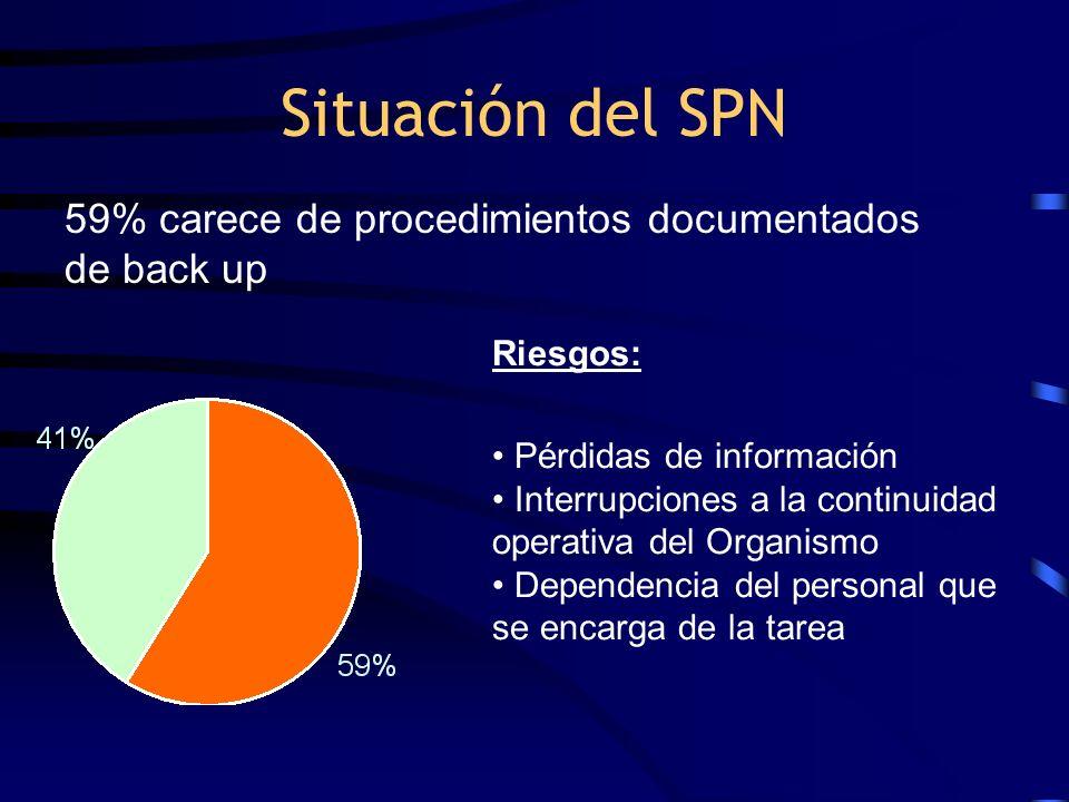 Situación del SPN Riesgos: Pérdidas de información Interrupciones a la continuidad operativa del Organismo Dependencia del personal que se encarga de