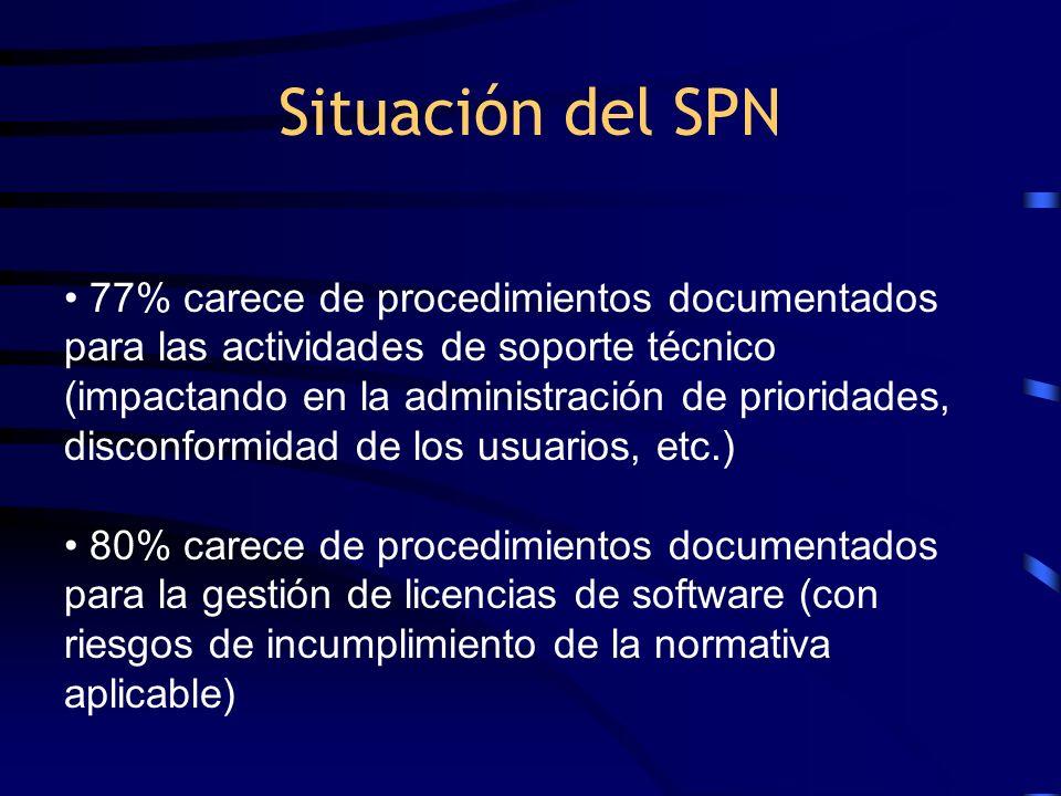Situación del SPN 77% carece de procedimientos documentados para las actividades de soporte técnico (impactando en la administración de prioridades, d