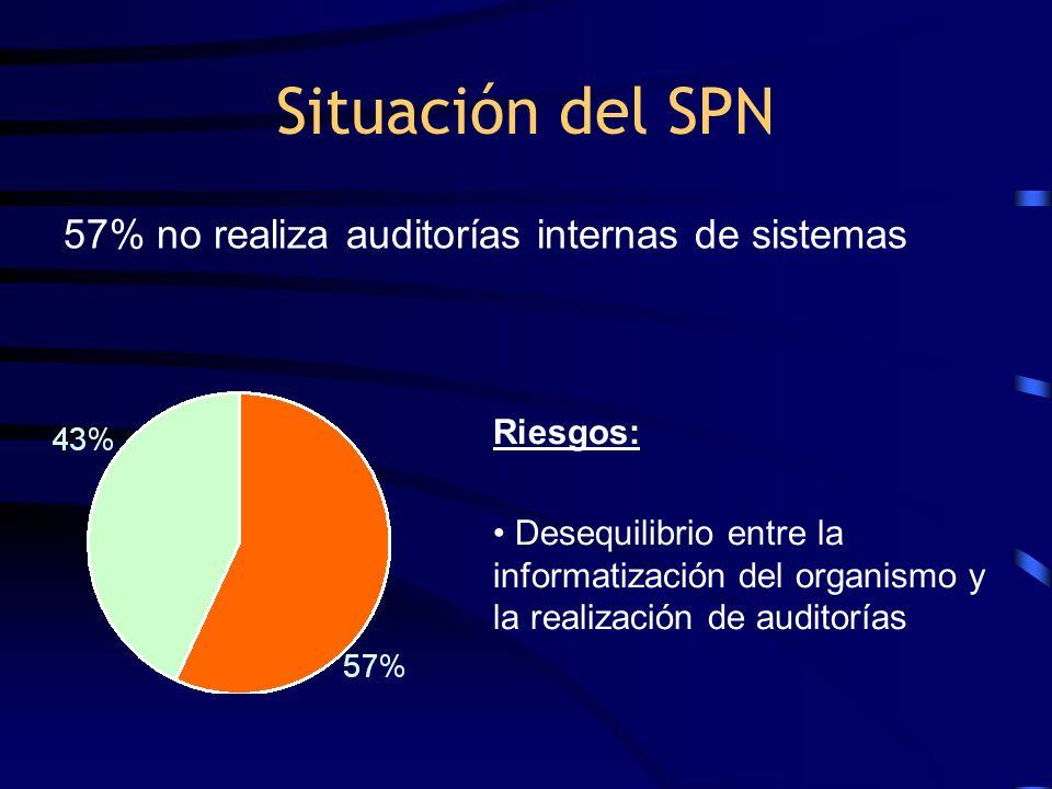 Situación del SPN Riesgos: Desequilibrio entre la informatización del organismo y la realización de auditorías 57% no realiza auditorías internas de s