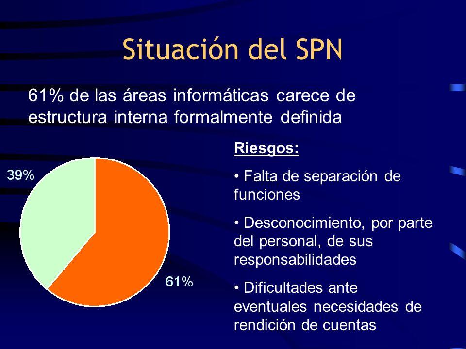 Situación del SPN Riesgos: Falta de separación de funciones Desconocimiento, por parte del personal, de sus responsabilidades Dificultades ante eventu
