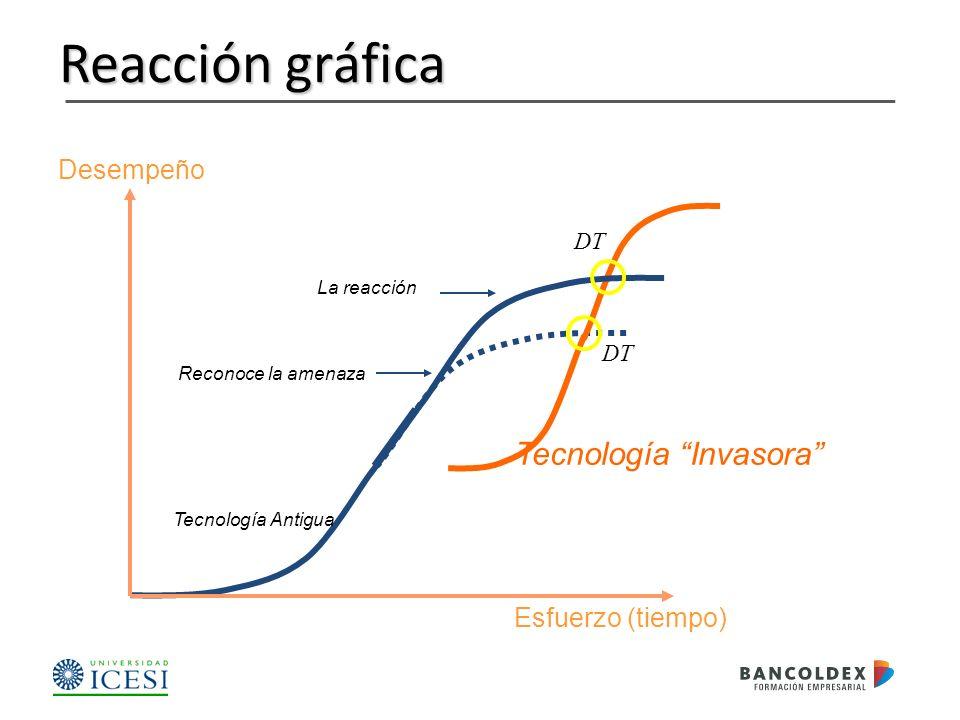 Reacción gráfica Desempeño Esfuerzo (tiempo) Tecnología Antigua Tecnología Invasora DT Reconoce la amenaza La reacción