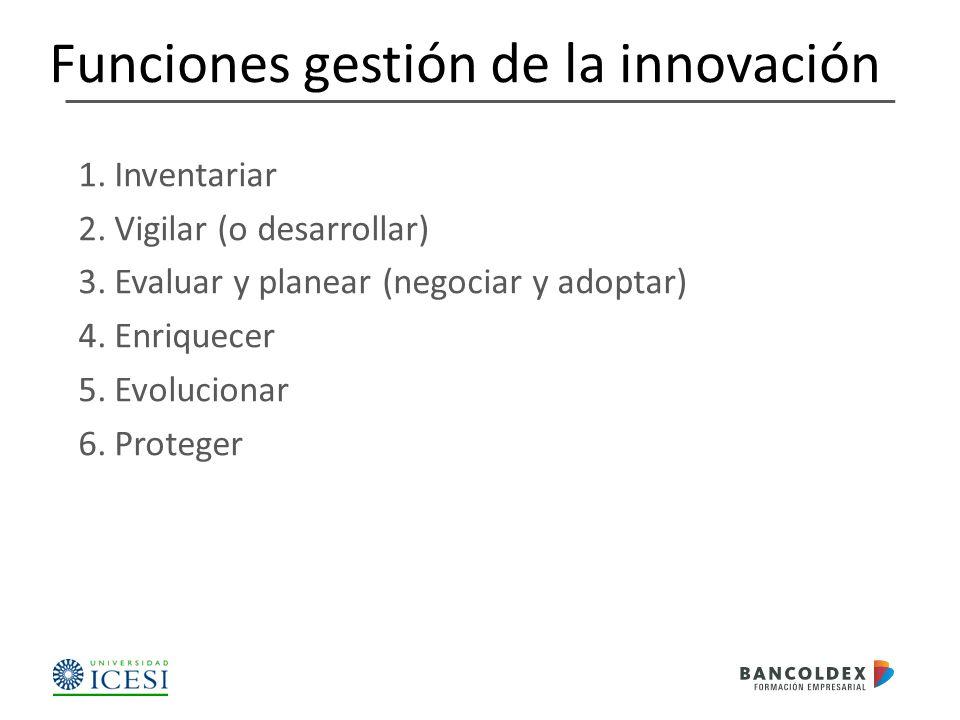 1.Inventariar 2.Vigilar (o desarrollar) 3.Evaluar y planear (negociar y adoptar) 4.Enriquecer 5.Evolucionar 6.Proteger Funciones gestión de la innovación
