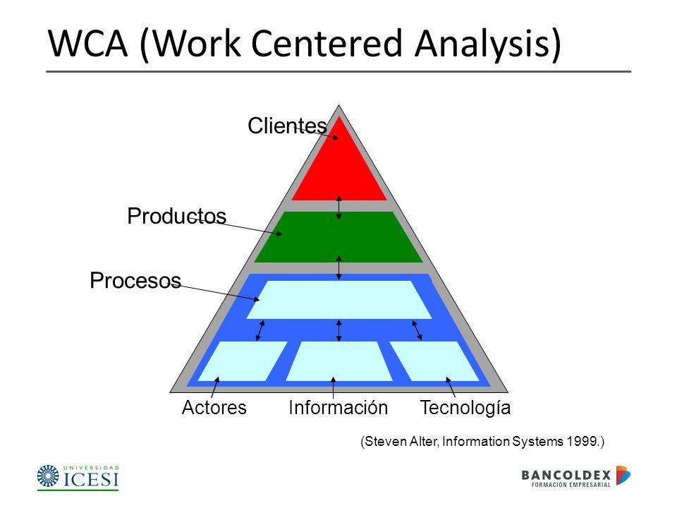 WCA (Work Centered Analysis) Procesos Productos Clientes InformaciónActoresTecnología (Steven Alter, Information Systems 1999.)