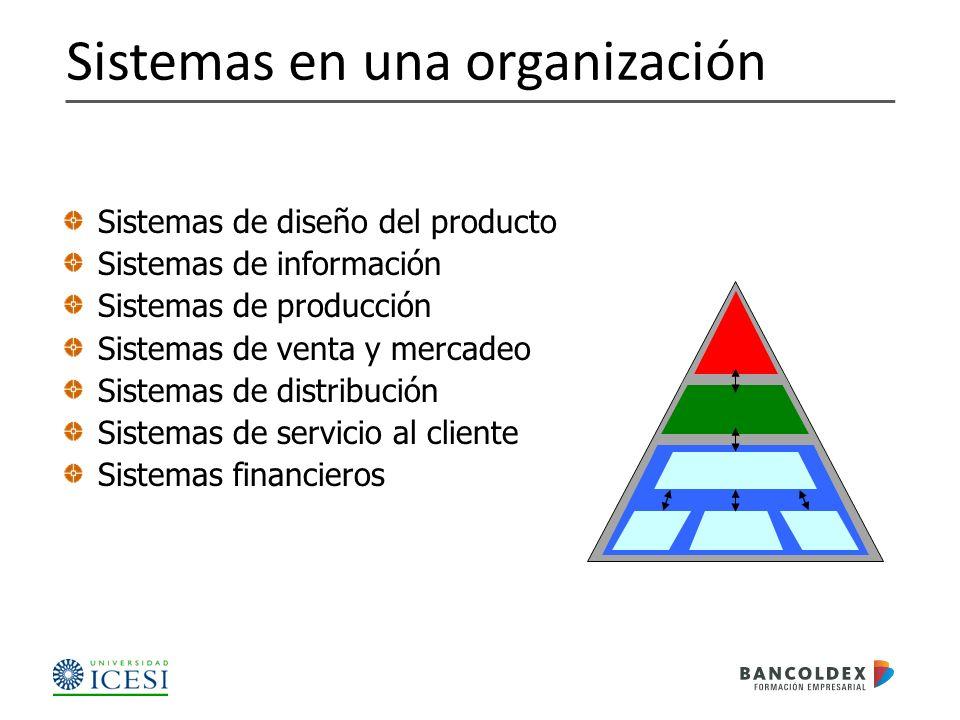 Sistemas en una organización Sistemas de diseño del producto Sistemas de información Sistemas de producción Sistemas de venta y mercadeo Sistemas de distribución Sistemas de servicio al cliente Sistemas financieros