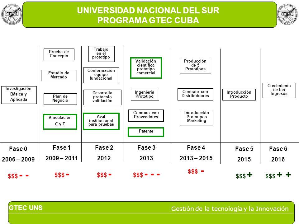 GTEC UNS Gestión de la tecnología y la Innovación UNIVERSIDAD NACIONAL DEL SUR PROGRAMA GTEC CUBA Investigación Básica y Aplicada Prueba de Concepto E