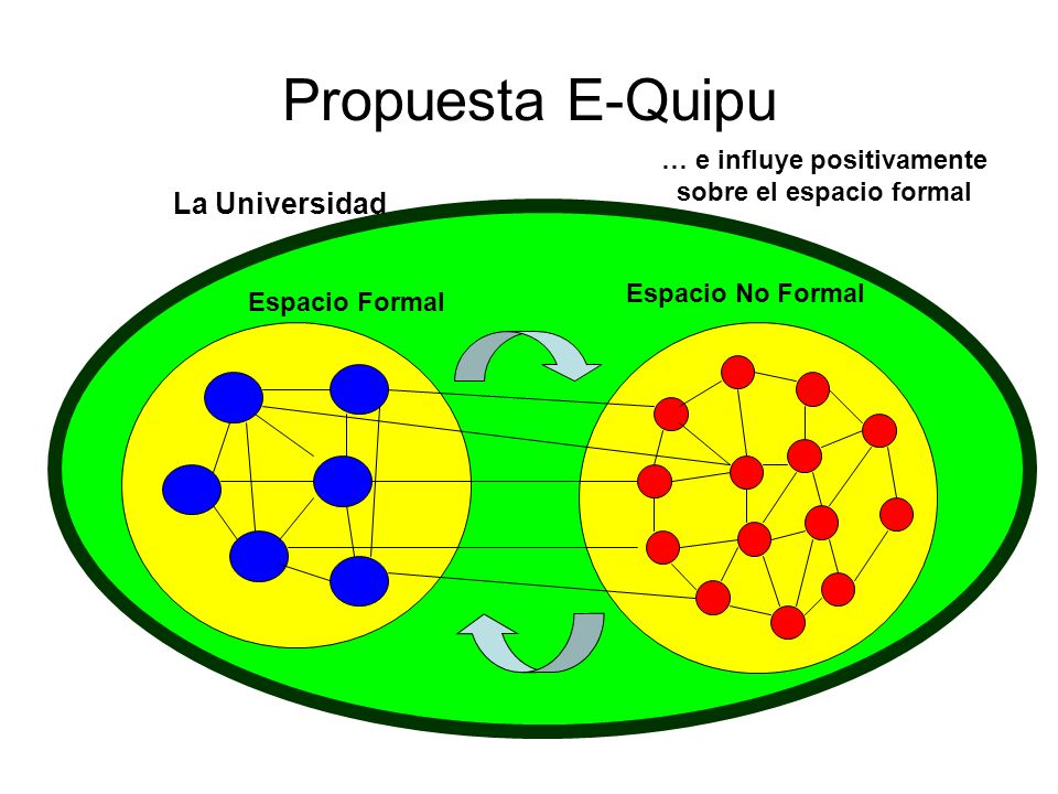 Propuesta E-Quipu La Universidad Espacio Formal Espacio No Formal … e influye positivamente sobre el espacio formal