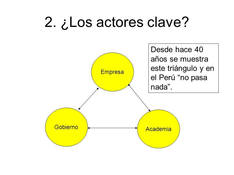 2. ¿Los actores clave? Empresa Academia Gobierno Desde hace 40 años se muestra este triángulo y en el Perú no pasa nada.