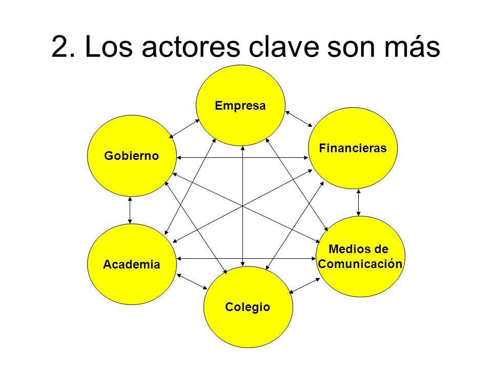 2. Los actores clave son más Empresa Gobierno Academia Financieras Medios de Comunicación Colegio