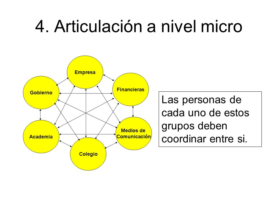 4. Articulación a nivel micro Las personas de cada uno de estos grupos deben coordinar entre si.