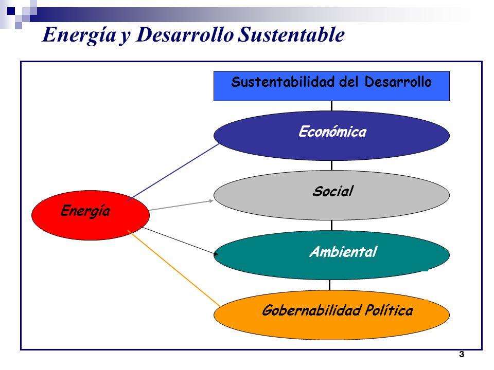 3 Energía y Desarrollo Sustentable Sustentabilidad del Desarrollo Económica Social Ambiental Gobernabilidad Política Energía