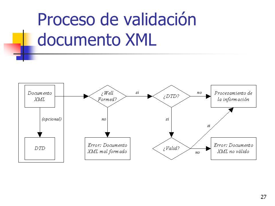 27 Proceso de validación documento XML