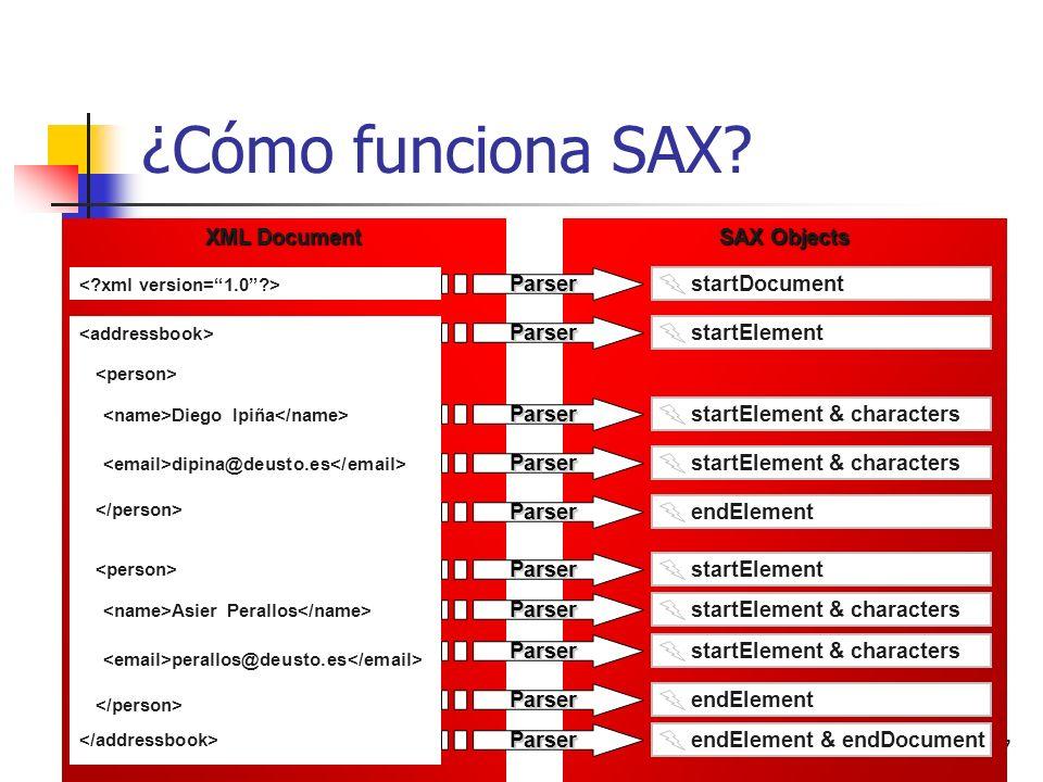 37 ¿Cómo funciona SAX? XML Document Diego Ipiña dipina@deusto.es Asier Perallos perallos@deusto.es SAX Objects Parser startDocument Parser startElemen