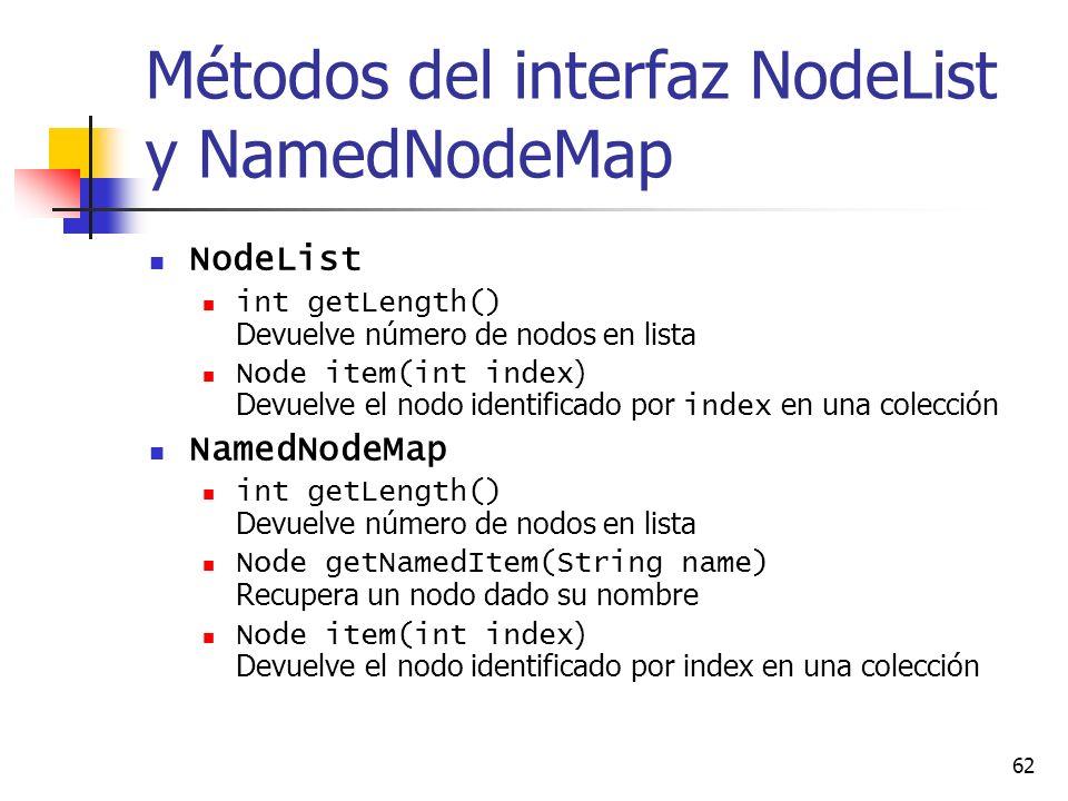 62 Métodos del interfaz NodeList y NamedNodeMap NodeList int getLength() Devuelve número de nodos en lista Node item(int index ) Devuelve el nodo identificado por index en una colección NamedNodeMap int getLength() Devuelve número de nodos en lista Node getNamedItem(String name) Recupera un nodo dado su nombre Node item(int index ) Devuelve el nodo identificado por index en una colección