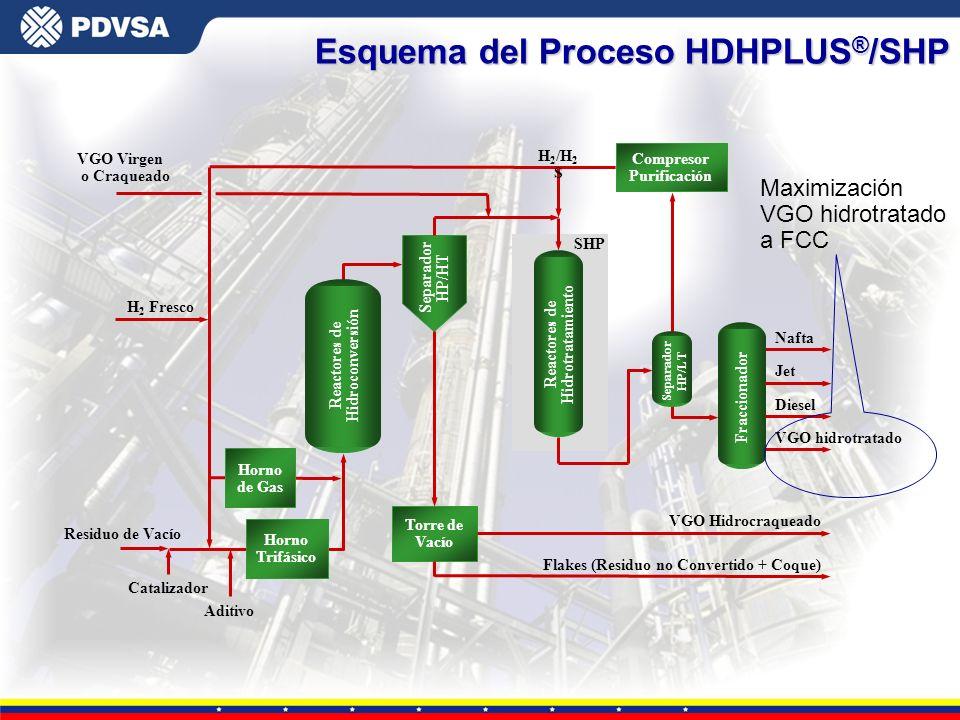 Gerencia General de Tecnología Esquema del Proceso HDHPLUS ® /SHP H 2 /H 2 S Compresor Purificación VGO Virgen o Craqueado SHP Torre de Vacío Reactore