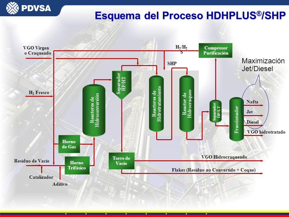Gerencia General de Tecnología H 2 /H 2 S SHP Torre de Vacío Reactores de Hidroconversión Catalizador H 2 Fresco Flakes (Residuo no Convertido + Coque