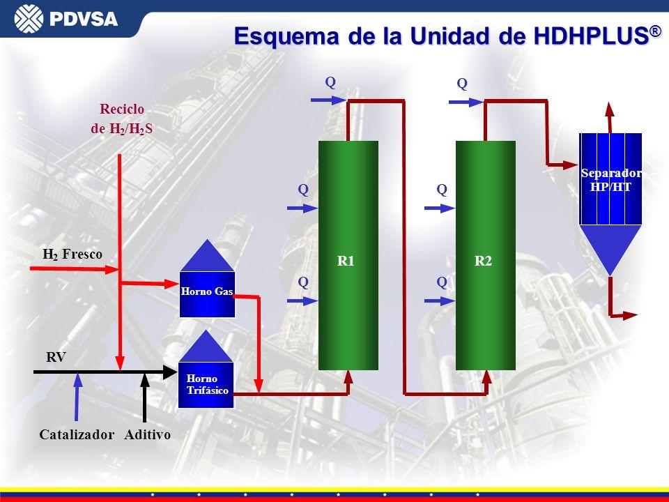 Gerencia General de Tecnología Esquema de la Unidad de HDHPLUS ® Q Q RV Catalizador Aditivo Reciclo de H 2 /H 2 S Separador HP/HT Q Q Q Q R1 H 2 Fresc