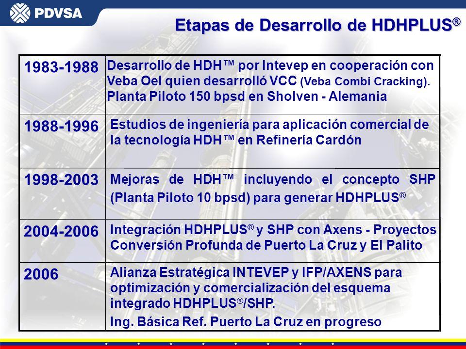 Gerencia General de Tecnología Alianza Estratégica INTEVEP y IFP/AXENS para optimización y comercialización del esquema integrado HDHPLUS ® /SHP. Ing.