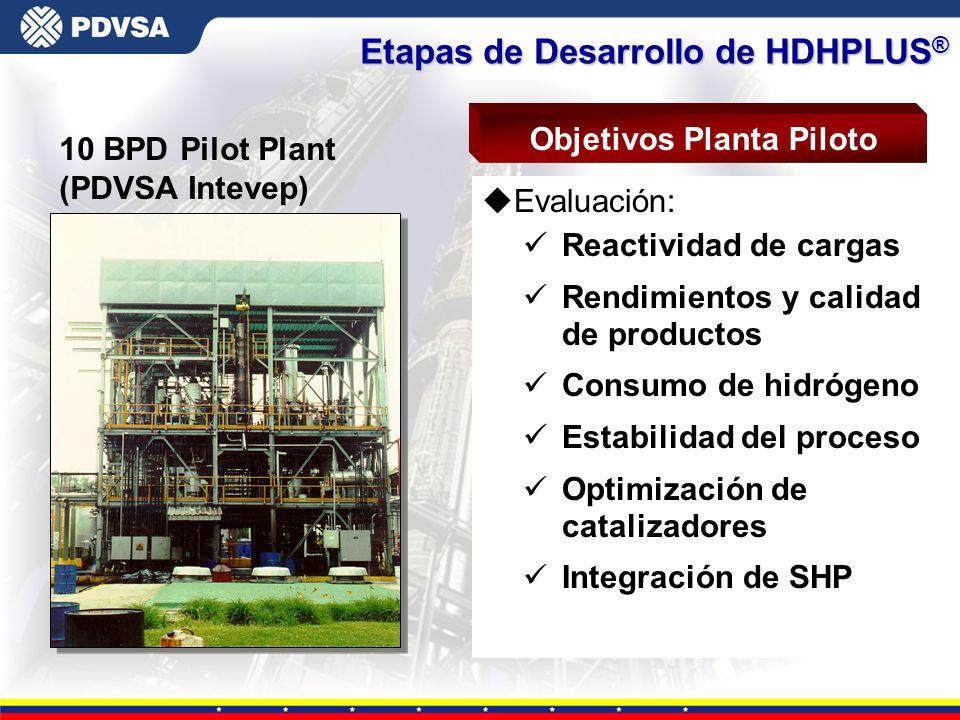Gerencia General de Tecnología uEvaluación: üReactividad de cargas üRendimientos y calidad de productos üConsumo de hidrógeno üEstabilidad del proceso