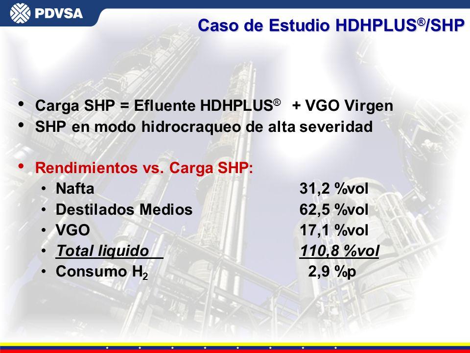 Gerencia General de Tecnología Carga SHP = Efluente HDHPLUS ® + VGO Virgen SHP en modo hidrocraqueo de alta severidad Rendimientos vs. Carga SHP: Naft