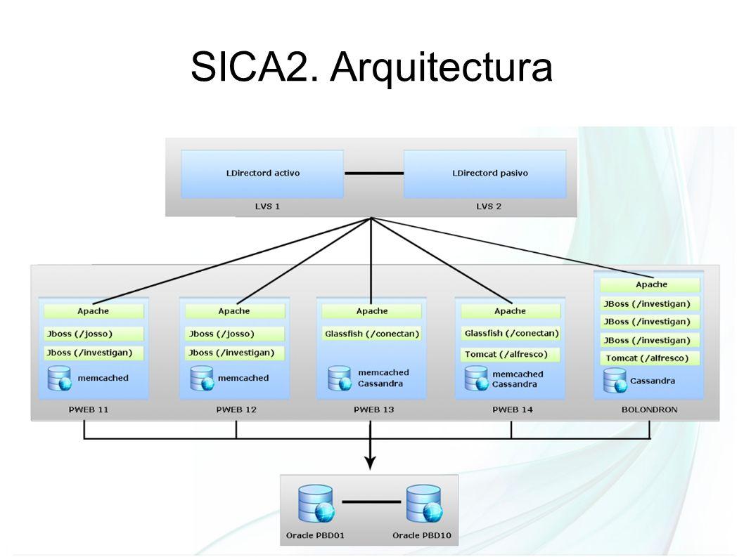 Secretaría General de Universidades, Investigación y Tecnología SICA2. Arquitectura
