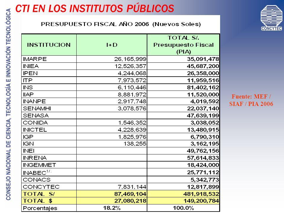 Fuente: MEF / SIAF / PIA 2006 CTI EN LOS INSTITUTOS PÚBLICOS