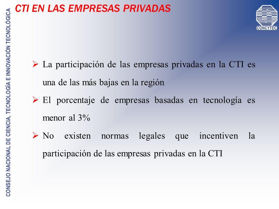 CTI EN LAS EMPRESAS PRIVADAS La participación de las empresas privadas en la CTI es una de las más bajas en la región El porcentaje de empresas basada