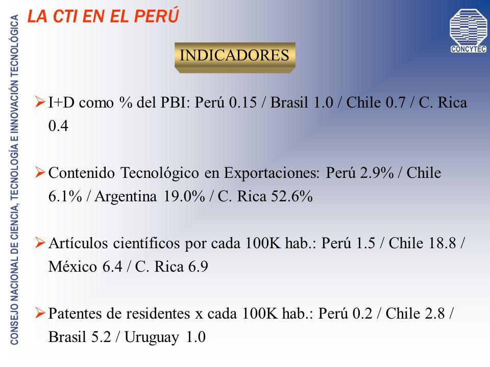 LA CTI EN EL PERÚ INDICADORES I+D como % del PBI: Perú 0.15 / Brasil 1.0 / Chile 0.7 / C. Rica 0.4 Contenido Tecnológico en Exportaciones: Perú 2.9% /