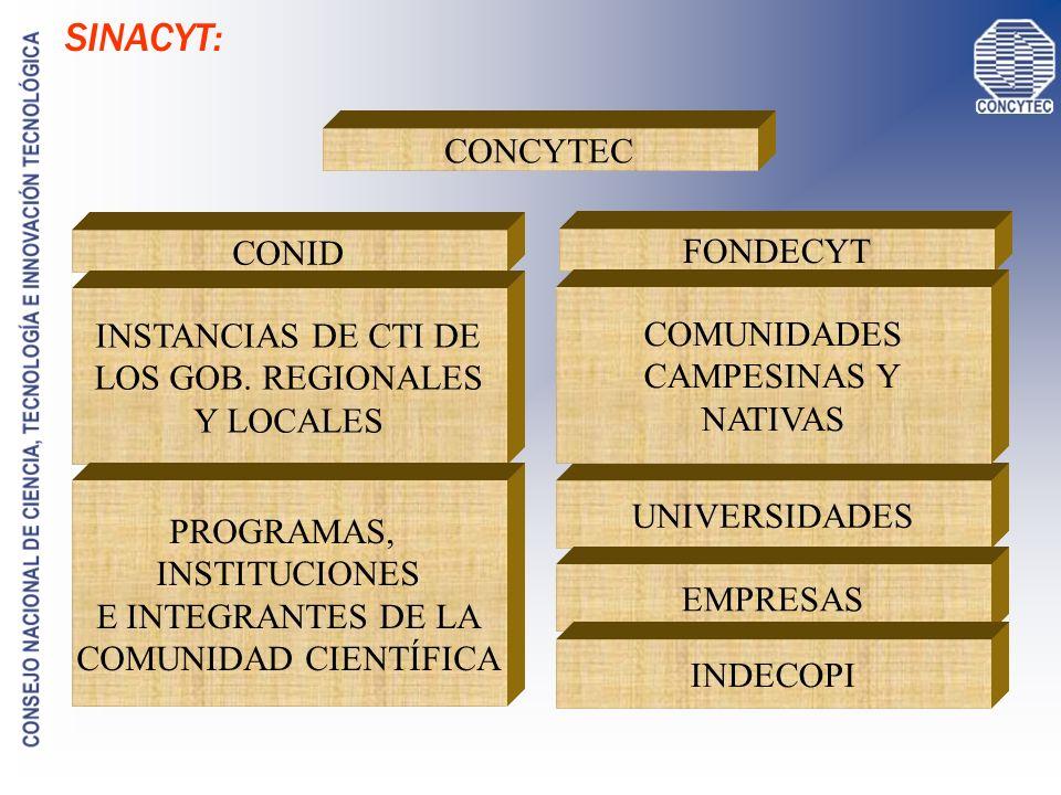 SINACYT: CONCYTEC CONID FONDECYT INSTANCIAS DE CTI DE LOS GOB. REGIONALES Y LOCALES UNIVERSIDADES EMPRESAS INDECOPI COMUNIDADES CAMPESINAS Y NATIVAS P