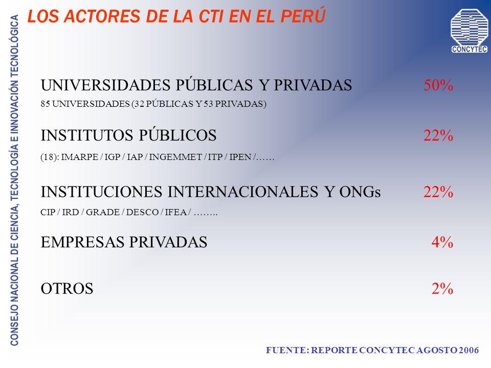 LOS ACTORES DE LA CTI EN EL PERÚ UNIVERSIDADES PÚBLICAS Y PRIVADAS INSTITUTOS PÚBLICOS INSTITUCIONES INTERNACIONALES Y ONGs OTROS EMPRESAS PRIVADAS (1