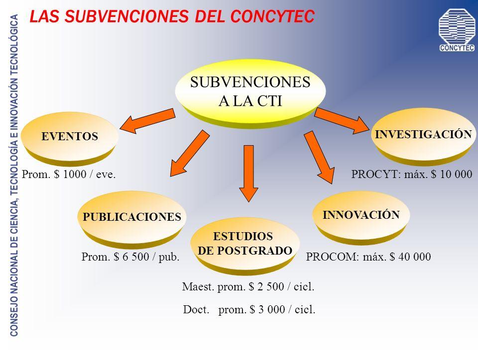 SUBVENCIONES A LA CTI EVENTOS PUBLICACIONES INNOVACIÓN INVESTIGACIÓN ESTUDIOS DE POSTGRADO Prom. $ 1000 / eve. Prom. $ 6 500 / pub. Maest. prom. $ 2 5