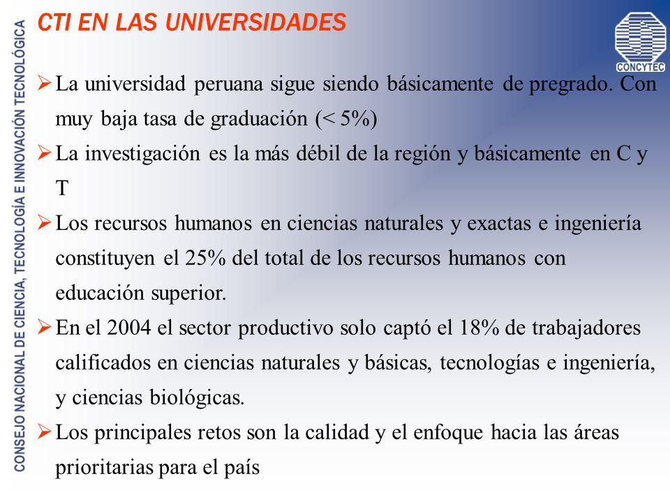 CTI EN LAS UNIVERSIDADES La universidad peruana sigue siendo básicamente de pregrado. Con muy baja tasa de graduación (< 5%) La investigación es la má