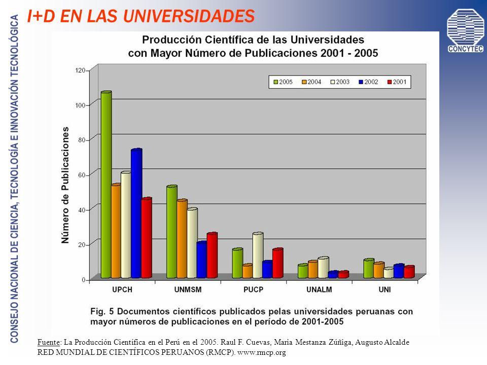 Fuente: La Producción Científica en el Perú en el 2005. Raul F. Cuevas, Maria Mestanza Zúñiga, Augusto Alcalde RED MUNDIAL DE CIENTÍFICOS PERUANOS (RM