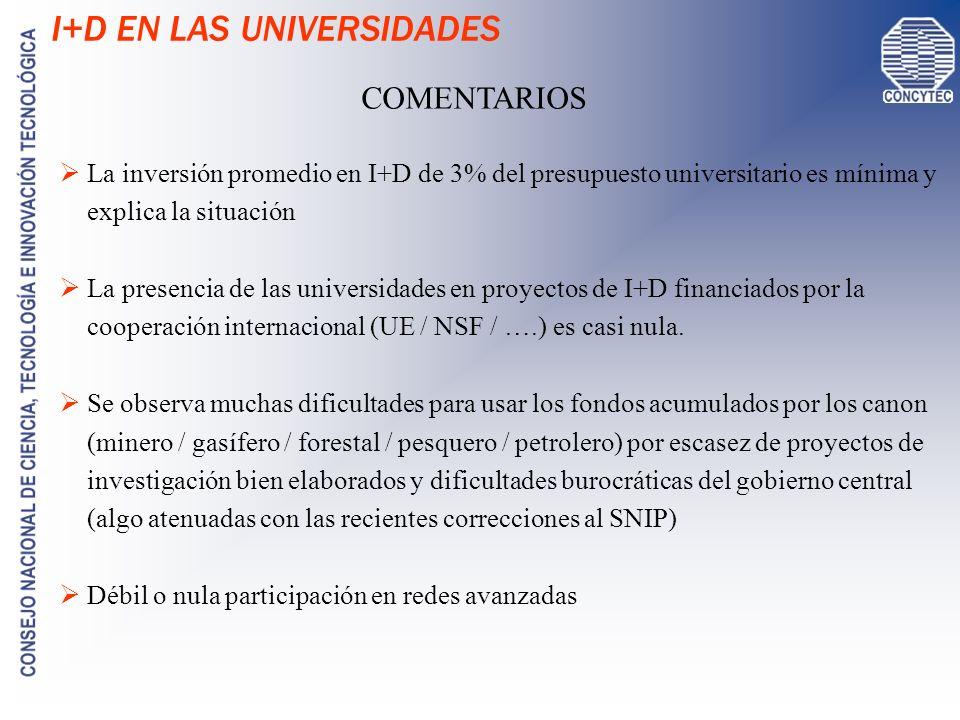 I+D EN LAS UNIVERSIDADES COMENTARIOS La inversión promedio en I+D de 3% del presupuesto universitario es mínima y explica la situación La presencia de