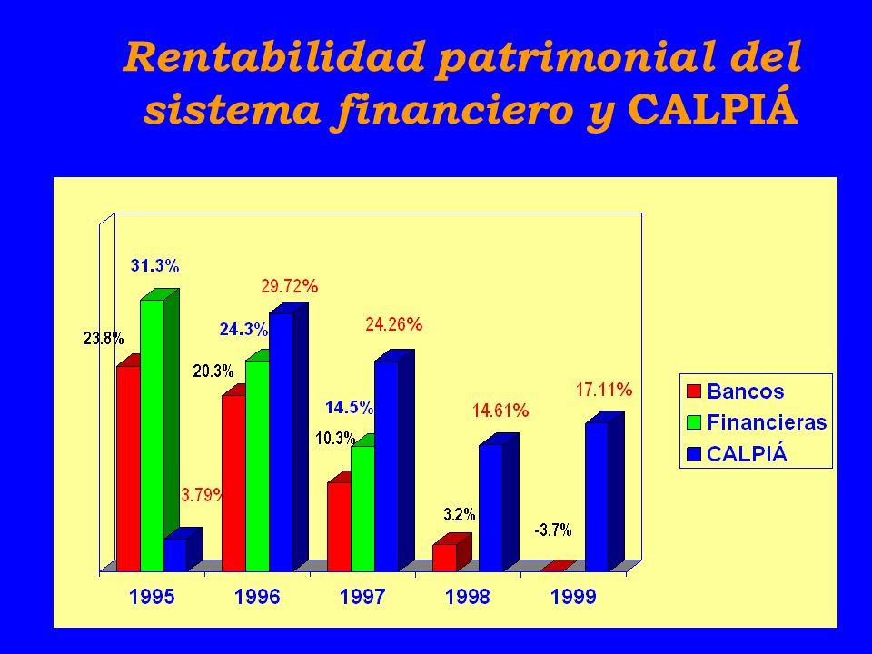 Rentabilidad patrimonial del sistema financiero y CALPIÁ