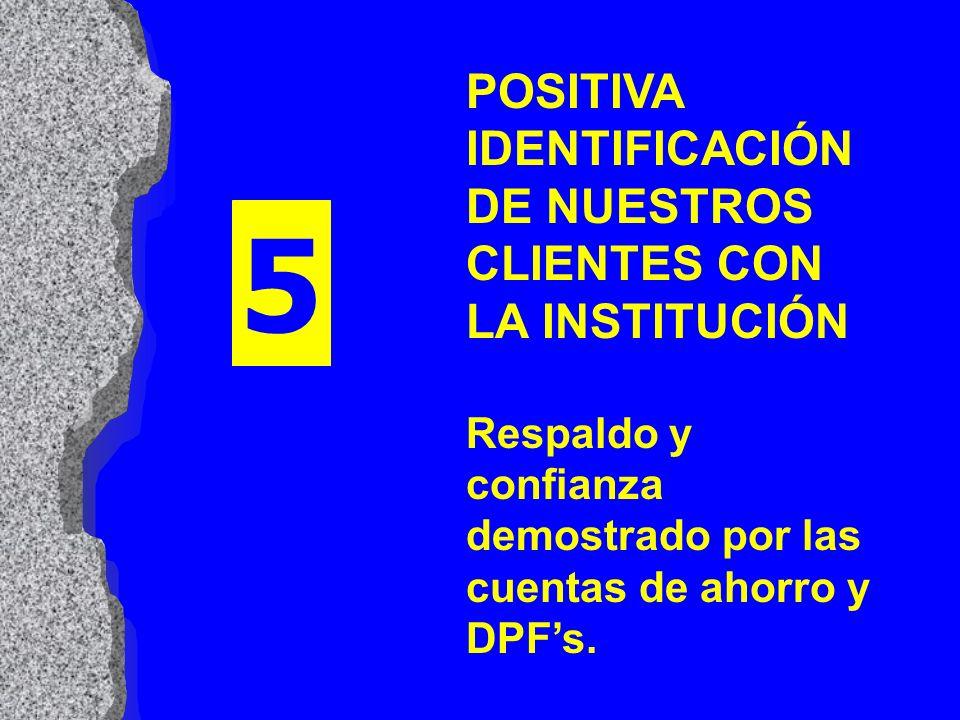 POSITIVA IDENTIFICACIÓN DE NUESTROS CLIENTES CON LA INSTITUCIÓN Respaldo y confianza demostrado por las cuentas de ahorro y DPFs. 5