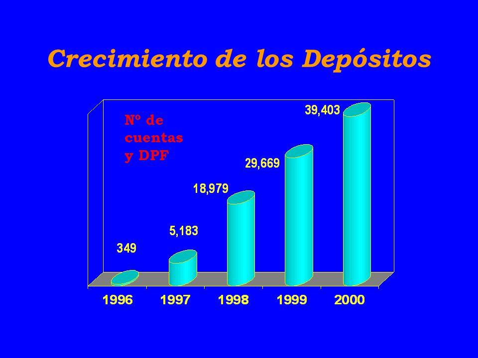 Crecimiento de los Depósitos Nº de cuentas y DPF