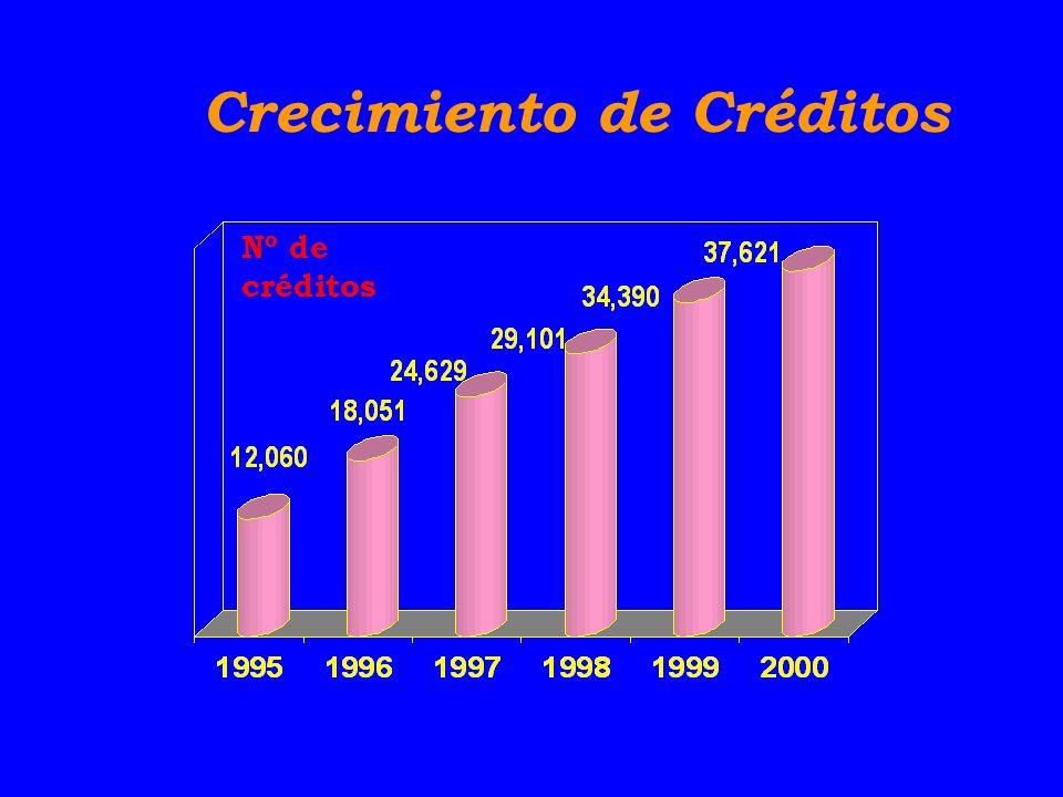 Crecimiento de Créditos Nº de créditos