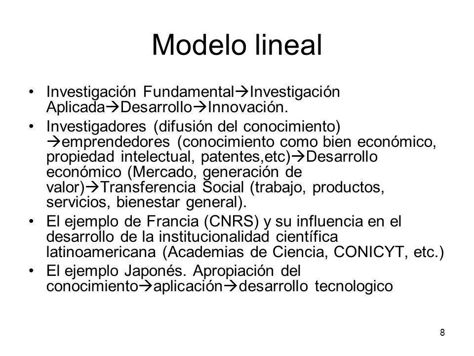 8 Modelo lineal Investigación Fundamental Investigación Aplicada Desarrollo Innovación. Investigadores (difusión del conocimiento) emprendedores (cono