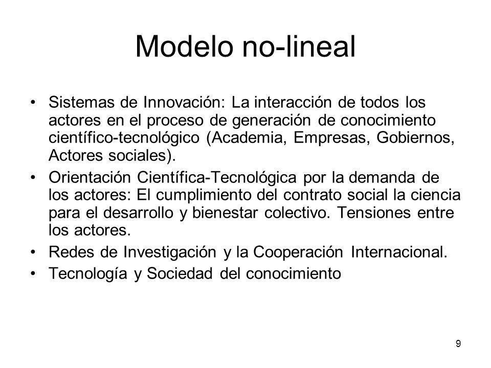 9 Modelo no-lineal Sistemas de Innovación: La interacción de todos los actores en el proceso de generación de conocimiento científico-tecnológico (Aca