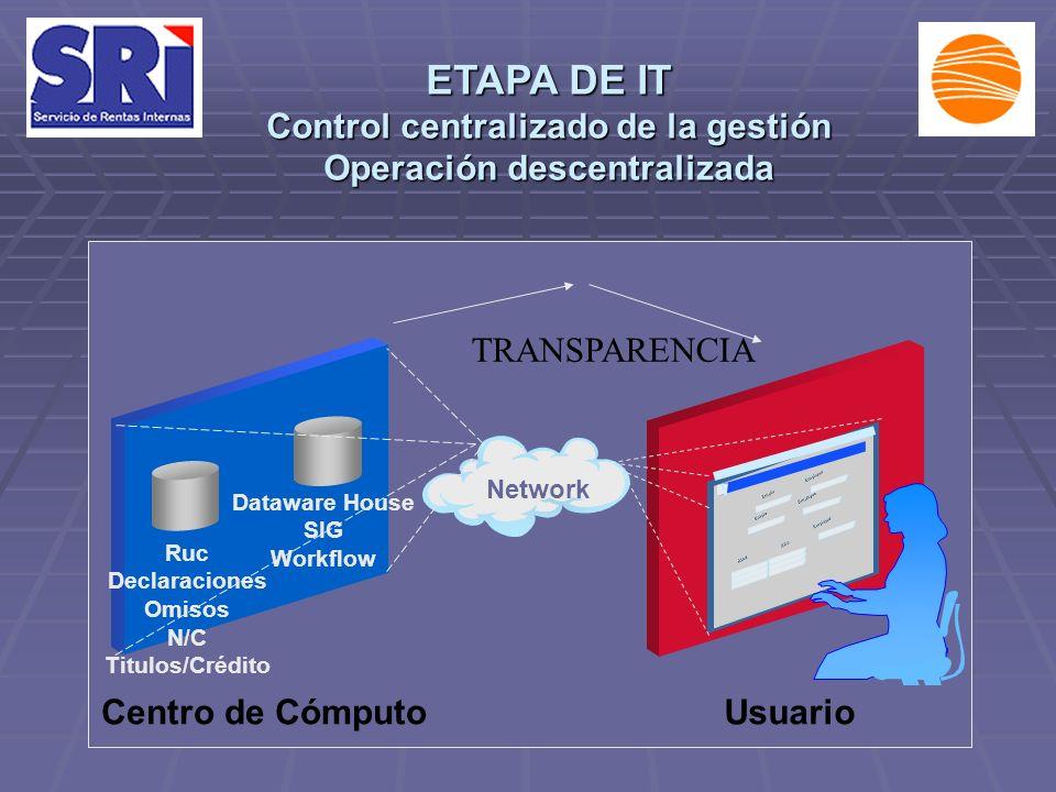 Employee Emplo EXs Abcd Employee Emplo Employee Ruc Declaraciones Omisos N/C Titulos/Crédito Dataware House SIG Workflow Network Centro de CómputoUsuario TRANSPARENCIA ETAPA DE IT Control centralizado de la gestión Operación descentralizada