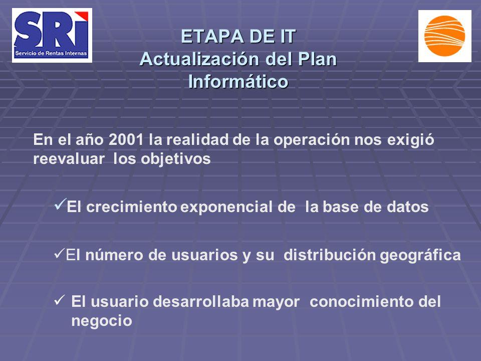 ETAPA DE IT Actualización del Plan Informático El usuario desarrollaba mayor conocimiento del negocio El crecimiento exponencial de la base de datos En el año 2001 la realidad de la operación nos exigió reevaluar los objetivos El número de usuarios y su distribución geográfica