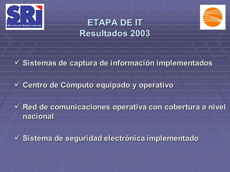 ETAPA DE IT Resultados 2003 Sistemas de captura de información implementados Sistemas de captura de información implementados Centro de Cómputo equipado y operativo Centro de Cómputo equipado y operativo Red de comunicaciones operativa con cobertura a nivel nacional Red de comunicaciones operativa con cobertura a nivel nacional Sistema de seguridad electrónica implementado Sistema de seguridad electrónica implementado