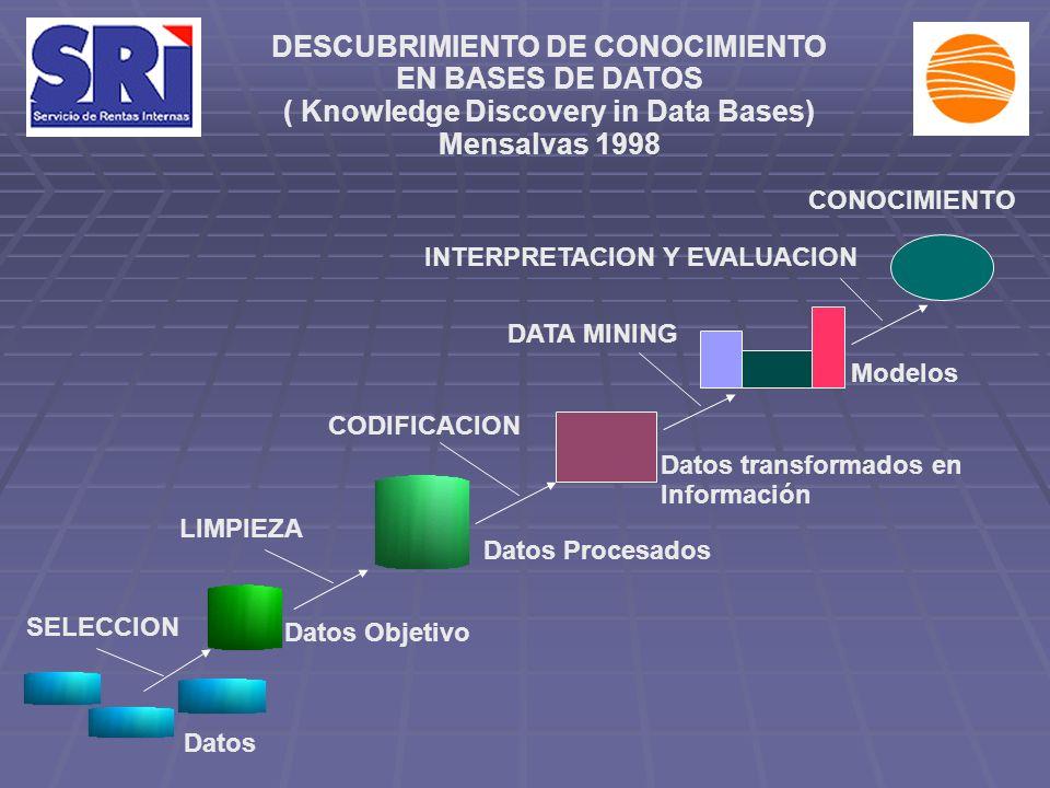 DESCUBRIMIENTO DE CONOCIMIENTO EN BASES DE DATOS ( Knowledge Discovery in Data Bases) Mensalvas 1998 SELECCION Datos Objetivo Datos Procesados CODIFIC