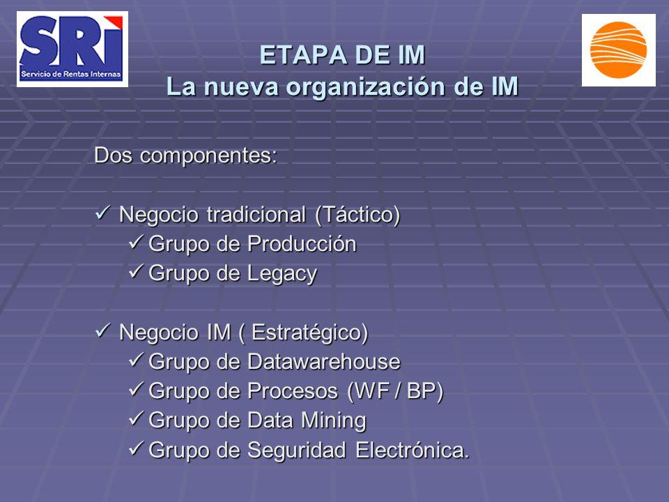 ETAPA DE IM La nueva organización de IM Dos componentes: Negocio tradicional (Táctico) Negocio tradicional (Táctico) Grupo de Producción Grupo de Producción Grupo de Legacy Grupo de Legacy Negocio IM ( Estratégico) Negocio IM ( Estratégico) Grupo de Datawarehouse Grupo de Datawarehouse Grupo de Procesos (WF / BP) Grupo de Procesos (WF / BP) Grupo de Data Mining Grupo de Data Mining Grupo de Seguridad Electrónica.